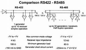 This Picture Compares The Standards Rs 485 And Rs 422
