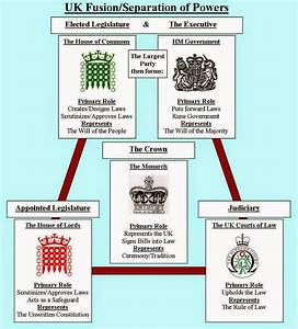 The Boiling Frog  The Decline Of The Westminster System