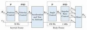 Controller Diagrams