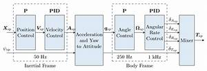 Controller Diagrams  U00b7 Px4 Developer Guide