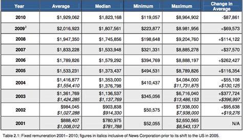 bonus structure more ceos grab bonuses macrobusiness