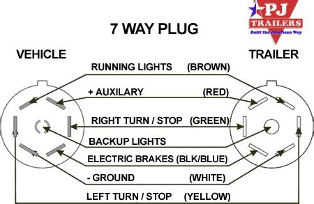 trailer plug wiring diagram   flat