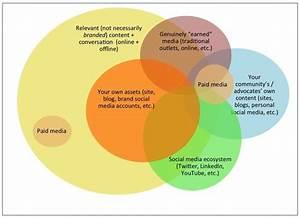 Venn Diagram  Adding Paid Media To An Integrated Social Pr