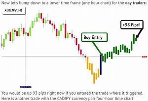 Tradingview Mt4 Template