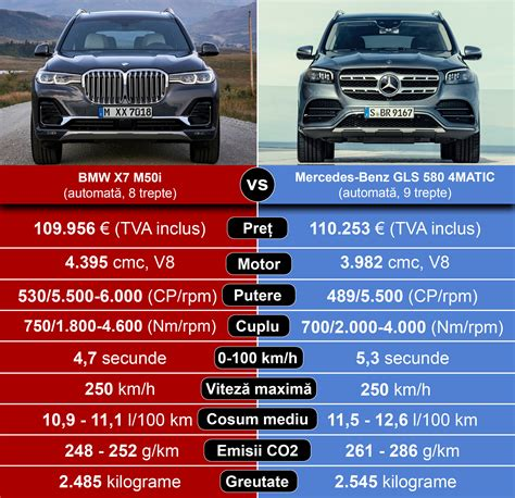 Although both mercedes and bmw sell smaller suvs with third rows, the promise in this segment is a combination of luxury and space for up to seven people. BMW X7 vs Mercedes-Benz GLS: luxul în forme diferite