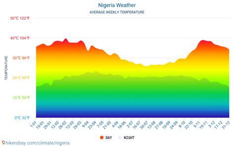 nigeria klimaat weer het weather average beste