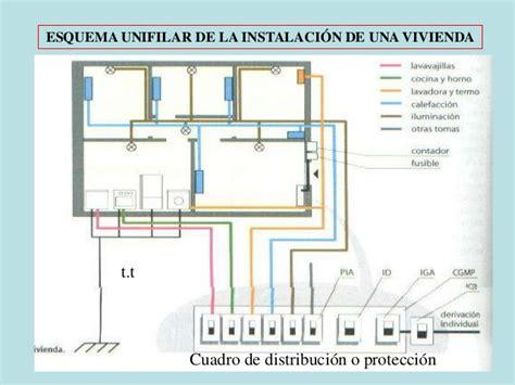 instalacion electrica en viviendas
