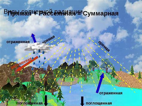 1 суммарная солнечная радиация 👇 ккал см2год калининград чита тобольск красноярск владивосток 2 радиационный ккал