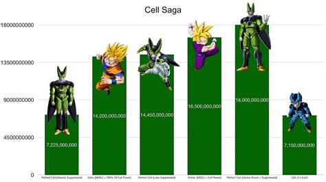 dragon ball  cell saga power levels high balled
