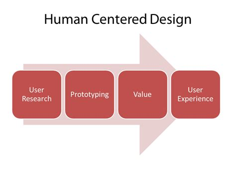 human centered design when science and business results on the way