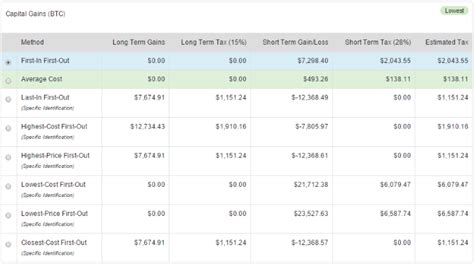 Click capital gains and capital gains deduction profile (3). Using BitcoinTaxes to calculate your 1040 Capital Gains ...