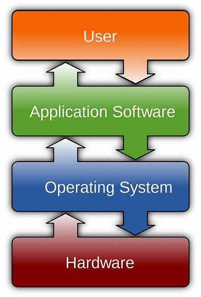 Software Wikipedia System Operating Computer Hardware Programs