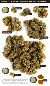 Weights And Measures Chart Weed Measurements The Marijuana Metric System