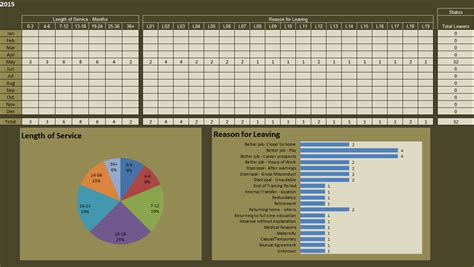 hr headcount reporting dashboard excel access
