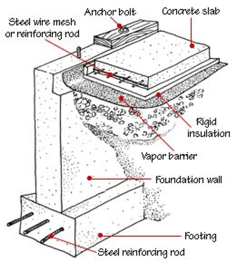 house foundation types hometips construction