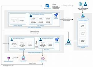 Mlops For Python Models Using Azure Machine Learning