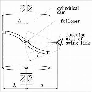 Cylindrical Cam With Oscillating Follower