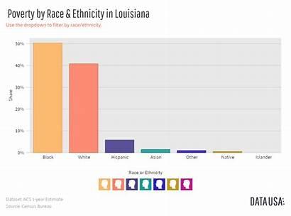 Poverty Does Ethnicity Race Graph Louisiana Chart