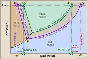 Colligative Properties of Nonelectrolyte Solutions ...