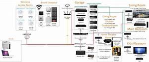 Control 4 Wiring Diagram