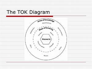 Tok Powerpoint