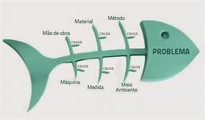 Tbamarketingrd  El Diagrama De La Espina De Pescado  Diagrama Ishikawa