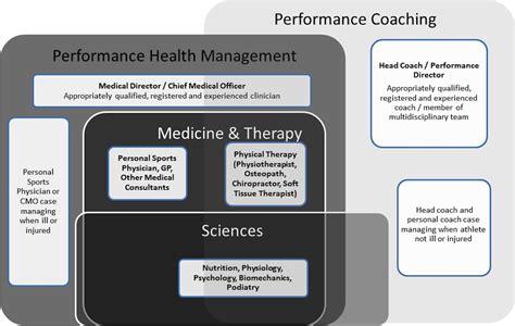 managing  health   elite athlete   integrated