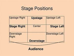 Diagram Of Stage Right
