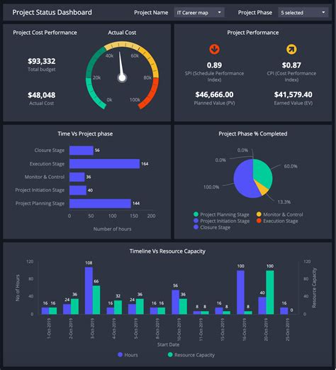 dashboard templates  project management clicdata