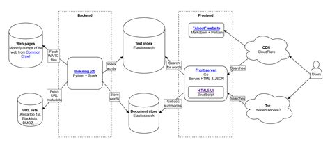 website diagram tool open source image collections how