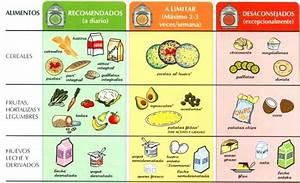 Tabla del colesterol de alimentos recomendados y prohibidos Cocina es