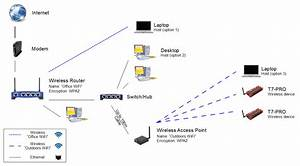 Advanced Networking  App Note