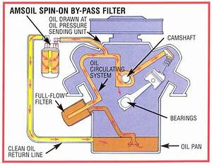 Bypass Oil Filter Kits