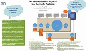 The Role of Data Repositories in Reproducible Research ...