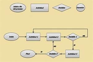 Hacer Diagramas De Flujo