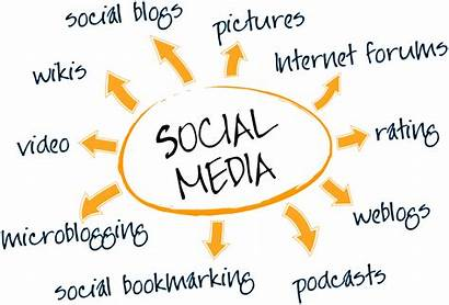 Social Marketing Strategies Strategy Technology Platform