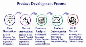 Product Development Process Stock Illustration