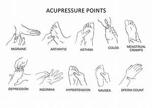 Acupuncture Pressure Points For Back Pain