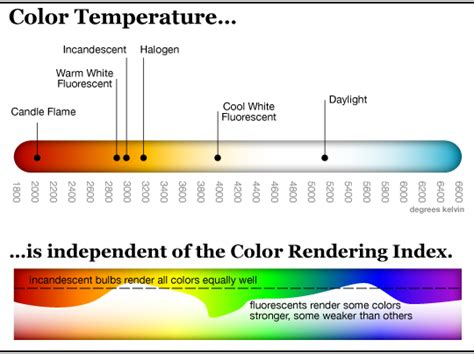 Picking The Right Led Color Temperature