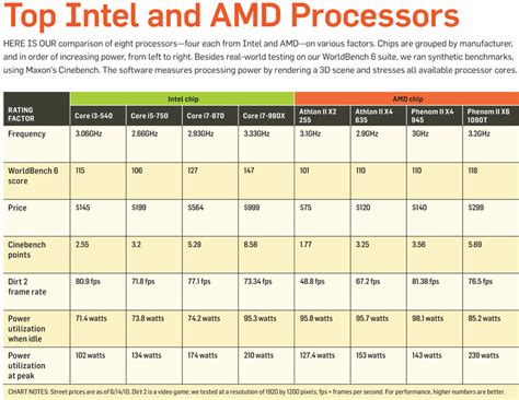 amd  intel processor comparison chart video search engine  searchcom