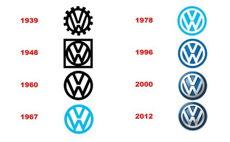 New Volkswagen Logo Expected In 2019