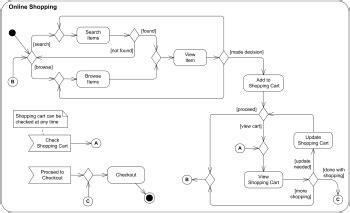 link  website uml activity diagram examples