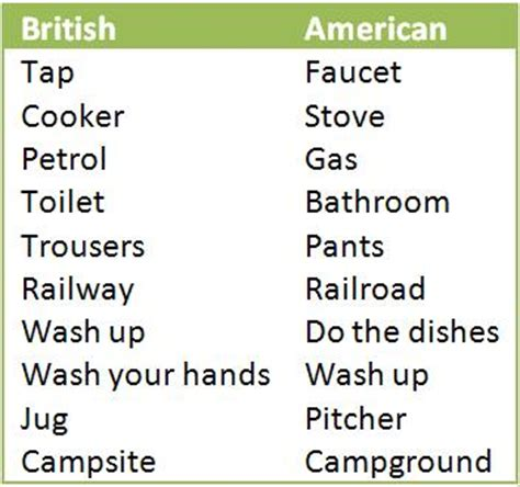 Click On British English Vs American English. Cheap Living Room Rugs. Accent Pillows For Living Room. Tiles Color For Living Room. Wall Art Sets For Living Room. Tuscan Style Furniture Living Rooms. Living Room Chair Dimensions. Classy Living Room Designs. Sheer Curtain Ideas For Living Room