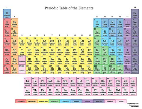 Chem 4 Kids Periodic Table Yamsixteen