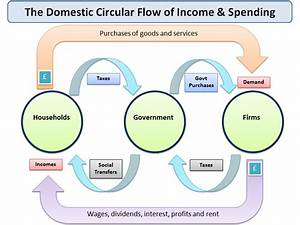 35 In A Simple Circular Flow Diagram Total Income And