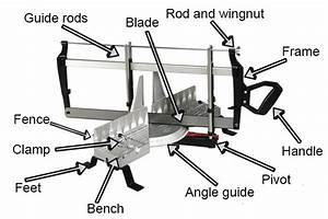 What Are The Parts Of A Hand Mitre Saw