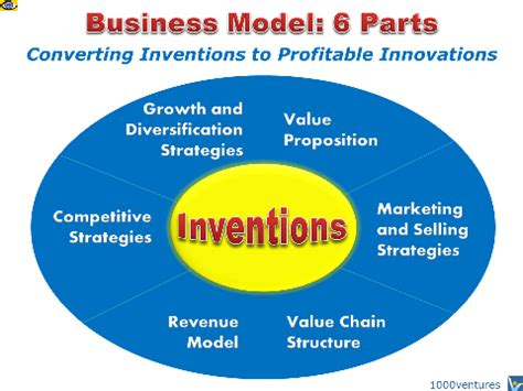what is a business model business model venturepreneur business model converts