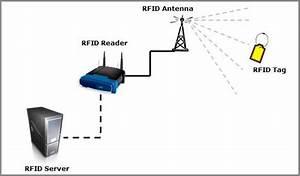 Digital Ivision Labs   How Rfid Works