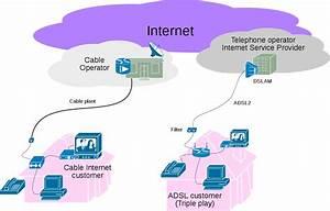 Triple Play  Telecommunications