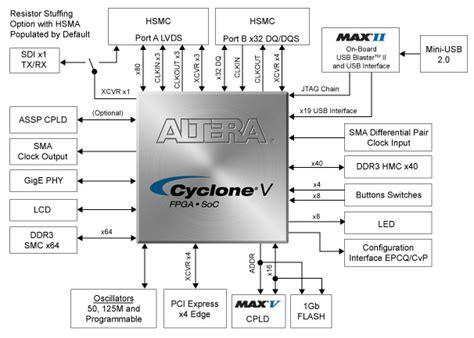 Fpga Embedded Resume by Cyclone V Gt Fpga Development Kit